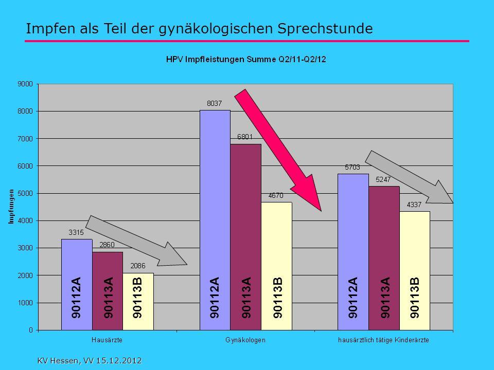 90112A 90113A 90113B Impfen als Teil der gynäkologischen Sprechstunde KV Hessen, VV 15.12.2012