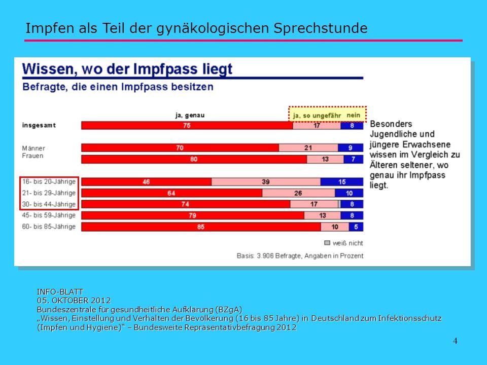 4 INFO-BLATT 05. OKTOBER 2012 Bundeszentrale für gesundheitliche Aufklärung (BZgA) Wissen, Einstellung und Verhalten der Bevölkerung (16 bis 85 Jahre)