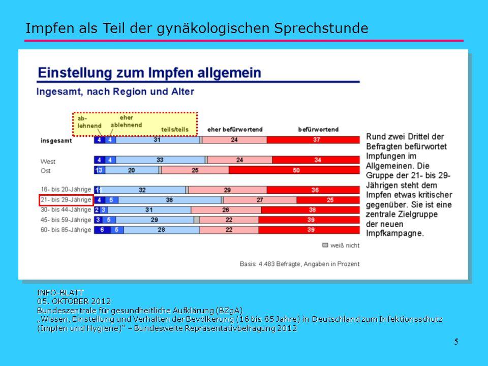 5 INFO-BLATT 05. OKTOBER 2012 Bundeszentrale für gesundheitliche Aufklärung (BZgA) Wissen, Einstellung und Verhalten der Bevölkerung (16 bis 85 Jahre)