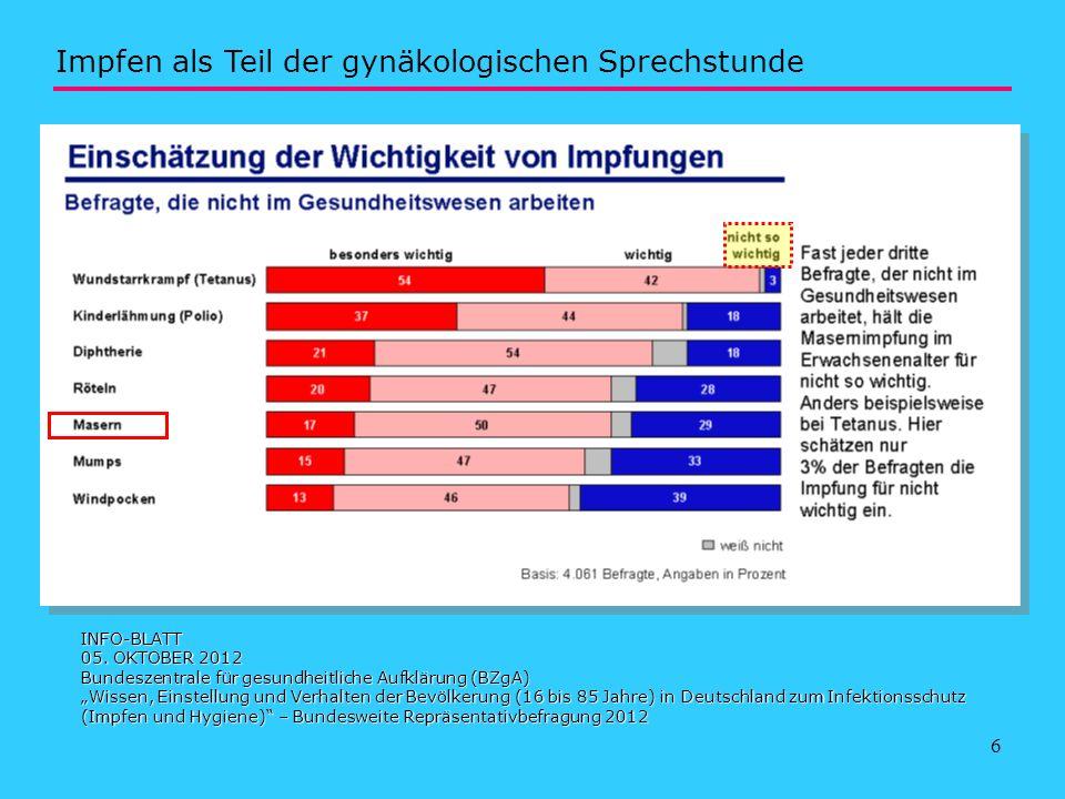 6 INFO-BLATT 05. OKTOBER 2012 Bundeszentrale für gesundheitliche Aufklärung (BZgA) Wissen, Einstellung und Verhalten der Bevölkerung (16 bis 85 Jahre)