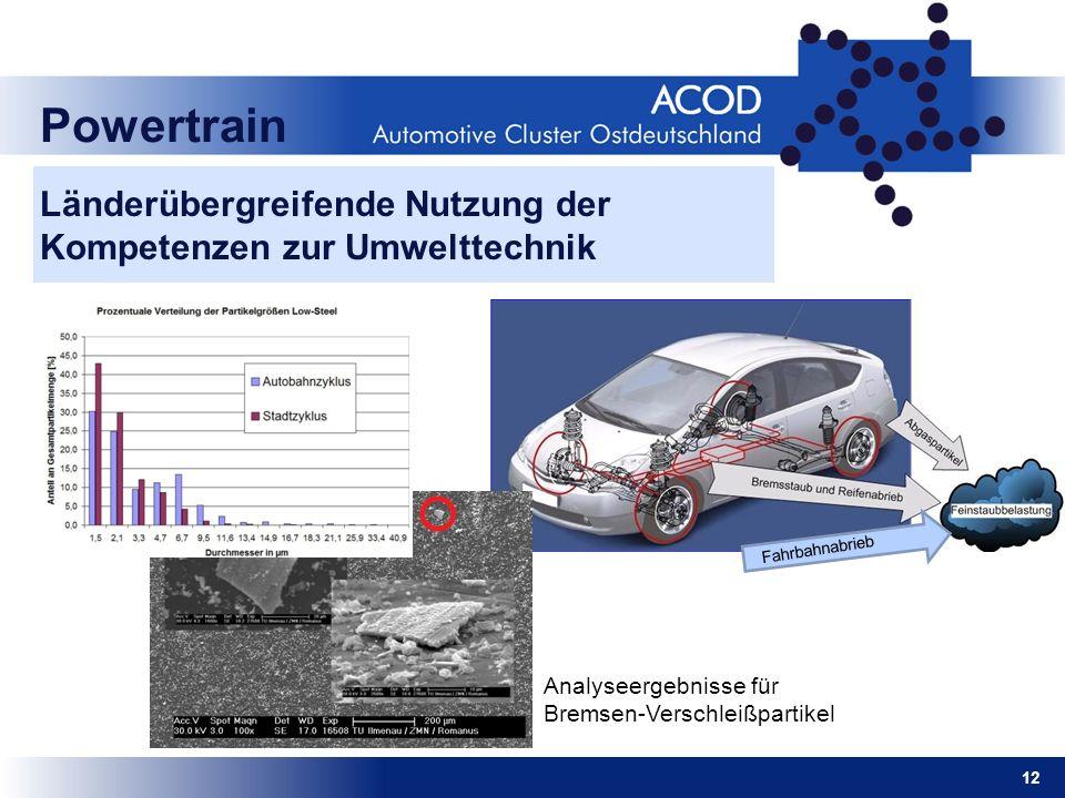 12 Powertrain Länderübergreifende Nutzung der Kompetenzen zur Umwelttechnik Fahrbahnabrieb Analyseergebnisse für Bremsen-Verschleißpartikel