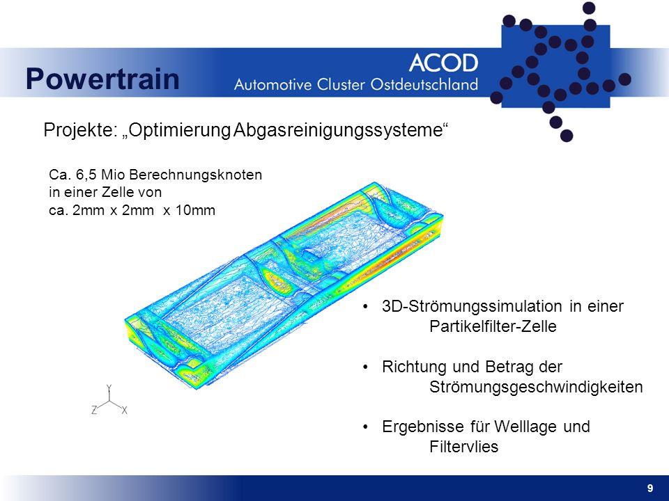 9 Powertrain 3D-Strömungssimulation in einer Partikelfilter-Zelle Richtung und Betrag der Strömungsgeschwindigkeiten Ergebnisse für Welllage und Filte