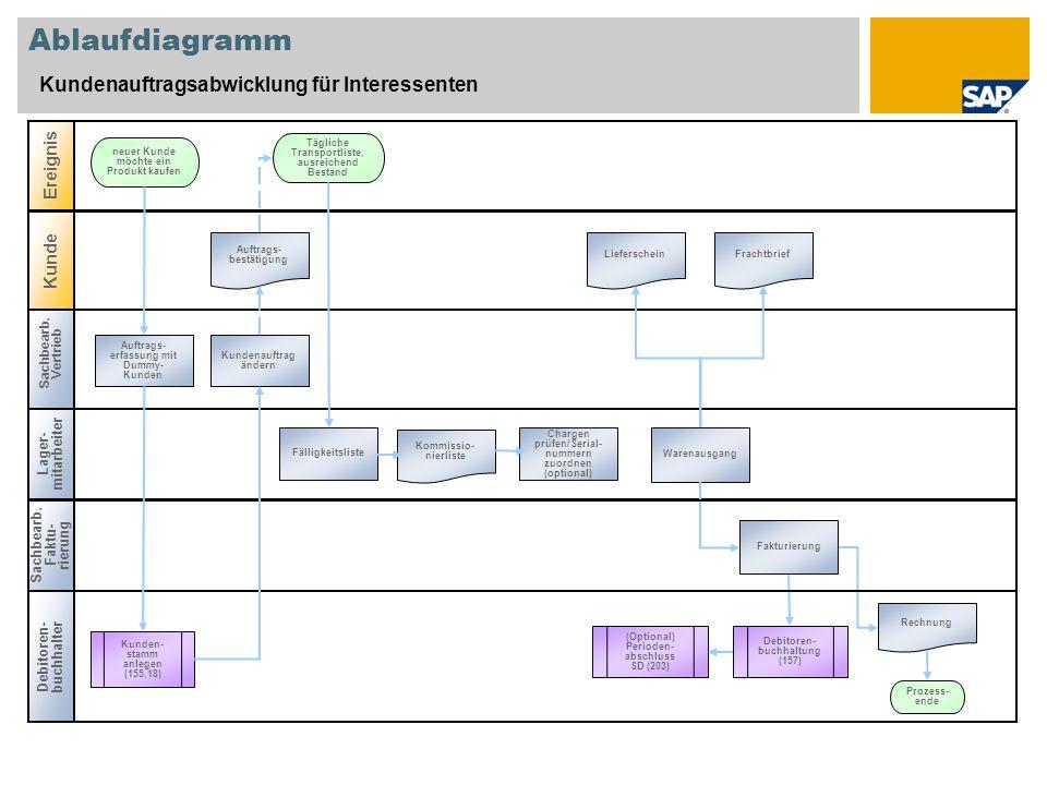 Ablaufdiagramm Kundenauftragsabwicklung für Interessenten Sachbearb.