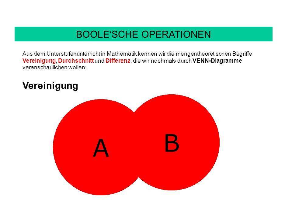 BOOLESCHE OPERATIONEN Aus dem Unterstufenunterricht in Mathematik kennen wir die mengentheoretischen Begriffe Vereinigung, Durchschnitt und Differenz, die wir nochmals durch VENN-Diagramme veranschaulichen wollen: Vereinigung A B A B