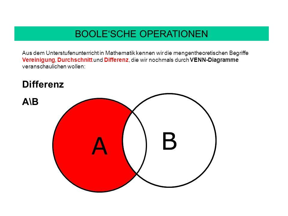 A B BOOLESCHE OPERATIONEN Aus dem Unterstufenunterricht in Mathematik kennen wir die mengentheoretischen Begriffe Vereinigung, Durchschnitt und Differenz, die wir nochmals durch VENN-Diagramme veranschaulichen wollen: Differenz A\B A B