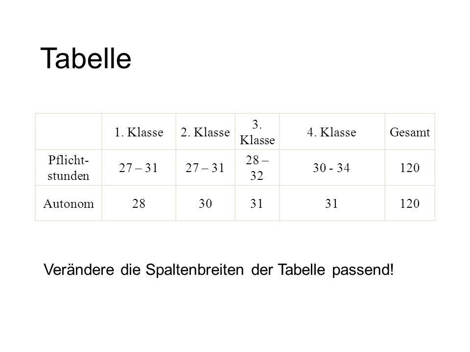 Tabelle 1. Klasse2. Klasse 3. Klasse 4. KlasseGesamt Pflicht- stunden 27 – 31 28 – 32 30 - 34120 Autonom283031 120 Verändere die Spaltenbreiten der Ta
