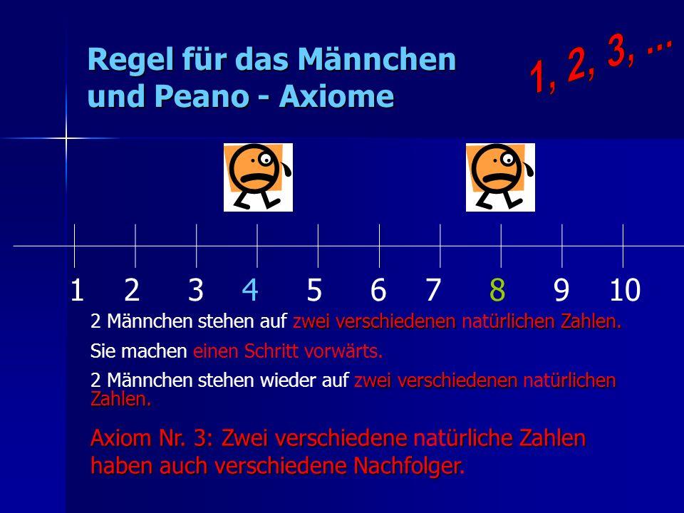 Regel für das Männchen und Peano - Axiome 1 2 3 4 5 6 7 8 9 10 wei verschiedenen ürlichen Zahlen. 2 Männchen stehen auf zwei verschiedenen natürlichen