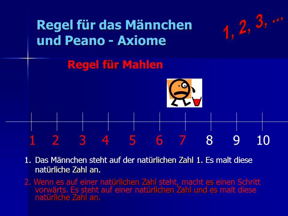 Regel für das Männchen und Peano - Axiome 1 2 3 4 5 6 7 8 9 10 ürlichen Zahl 1. ürliche Zahl an. 1.Das Männchen steht auf der natürlichen Zahl 1. Es m