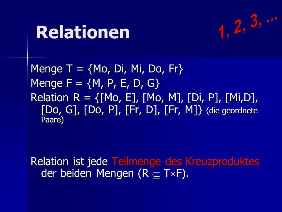 Relationen Menge T = {Mo, Di, Mi, Do, Fr} Menge F = {M, P, E, D, G} Relation R = {[Mo, E], [Mo, M], [Di, P], [Mi,D], [Do, G], [Do, P], [Fr, D], [Fr, M