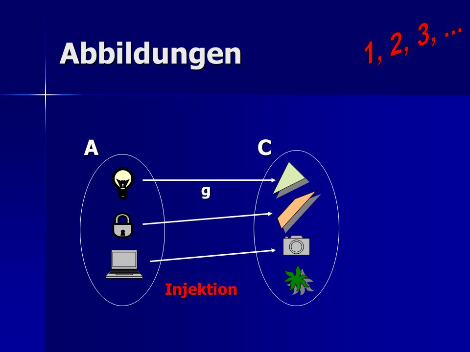 Abbildungen A D A D h Bijektion Bijektion Die Mengen A und D sind äquivalent, A D.