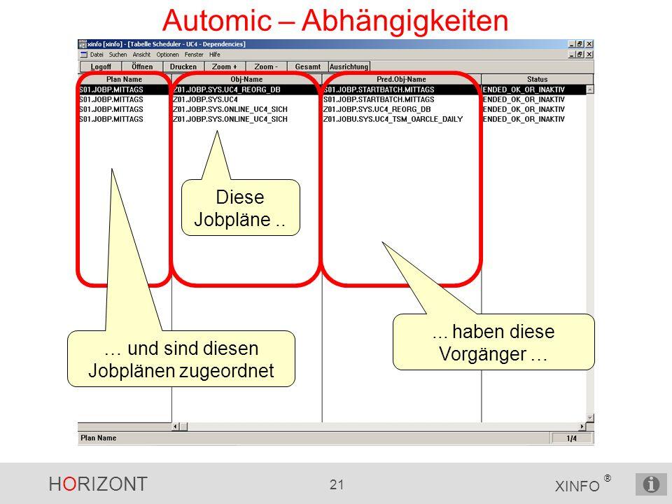 HORIZONT 21 XINFO ® Automic – Abhängigkeiten Diese Jobpläne..... haben diese Vorgänger … … und sind diesen Jobplänen zugeordnet