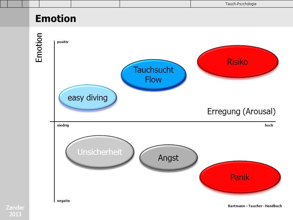 Zander 2013 Tauch-Psychologie Emotion Erregung (Arousal) positiv negativ niedrighoch easy diving Tauchsucht Flow Tauchsucht Flow Risiko Unsicherheit A