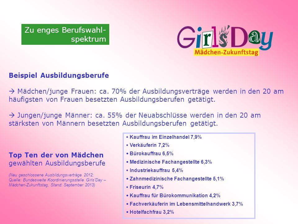 Zu enges Berufswahl- spektrum Beispiel Ausbildungsberufe Mädchen/junge Frauen: ca.
