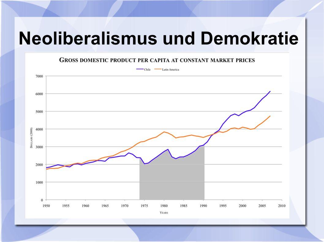 Neoliberalismus und Demokratie