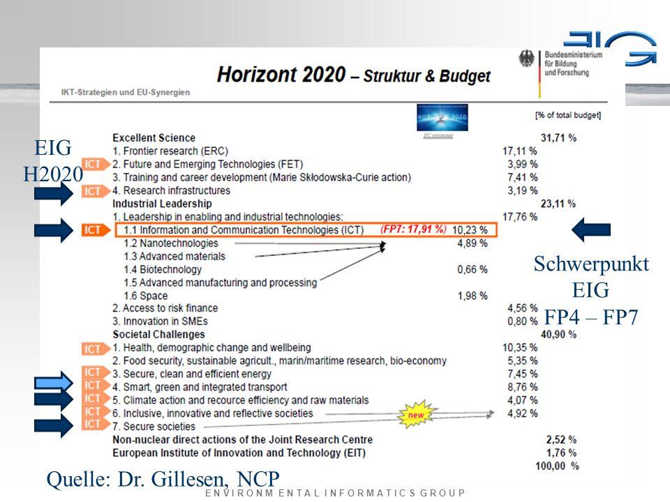 E N V I R O N M E N T A L I N F O R M A T I C S G R O U P Quelle: Dr. Gillesen, NCP EIG H2020 Schwerpunkt EIG FP4 – FP7