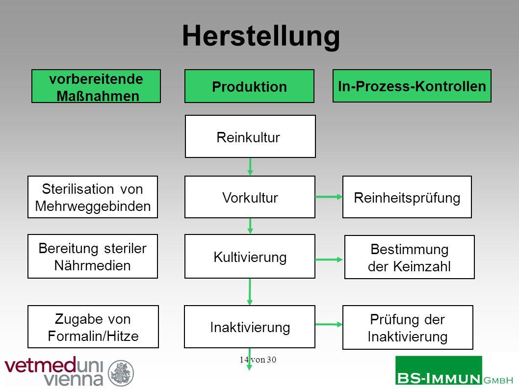 14 von 30 Herstellung Produktion vorbereitende Maßnahmen In-Prozess-Kontrollen ReinheitsprüfungVorkultur Sterilisation von Mehrweggebinden Bereitung s