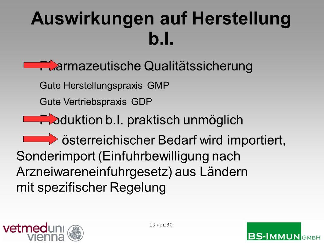 19 von 30 Auswirkungen auf Herstellung b.I. Pharmazeutische Qualitätssicherung Gute Herstellungspraxis GMP Gute Vertriebspraxis GDP Produktion b.I. pr