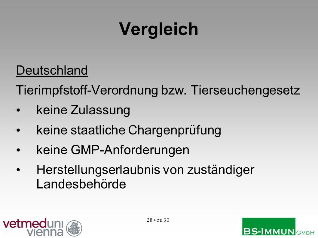 28 von 30 Vergleich Deutschland Tierimpfstoff-Verordnung bzw. Tierseuchengesetz keine Zulassung keine staatliche Chargenprüfung keine GMP-Anforderunge