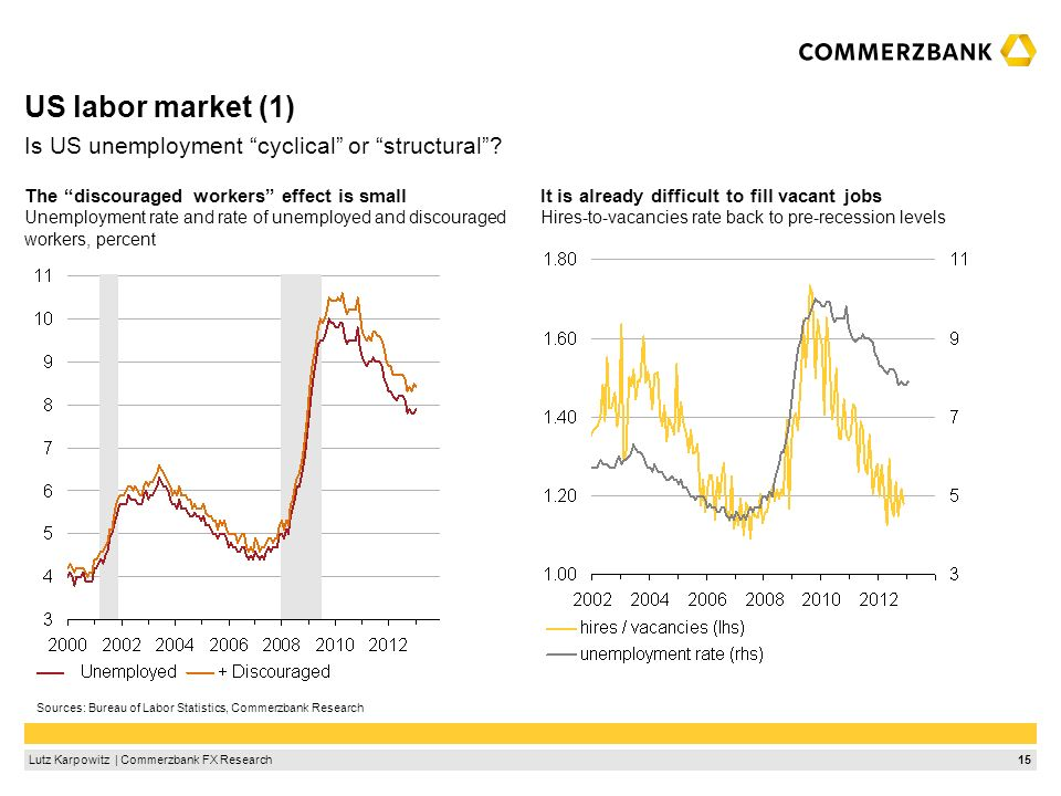 15Lutz Karpowitz | Commerzbank FX Research US labor market (1) It is already difficult to fill vacant jobs Hires-to-vacancies rate back to pre-recessi