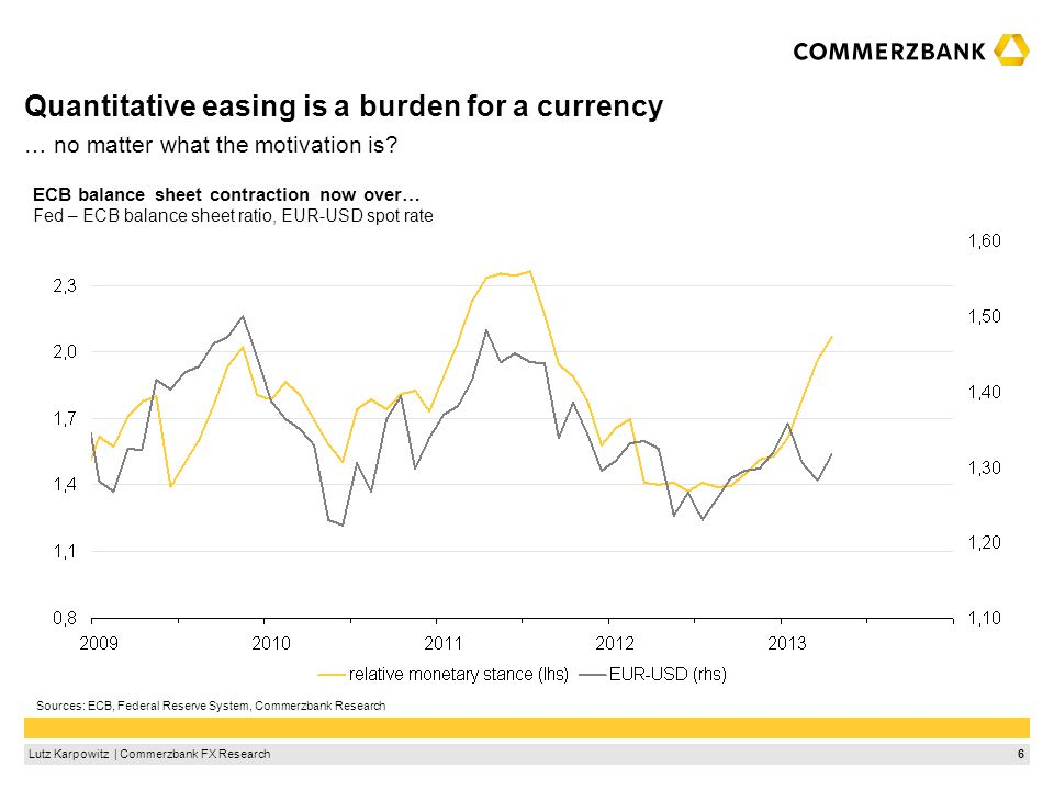 6Lutz Karpowitz | Commerzbank FX Research Quantitative easing is a burden for a currency ECB balance sheet contraction now over… Fed – ECB balance she