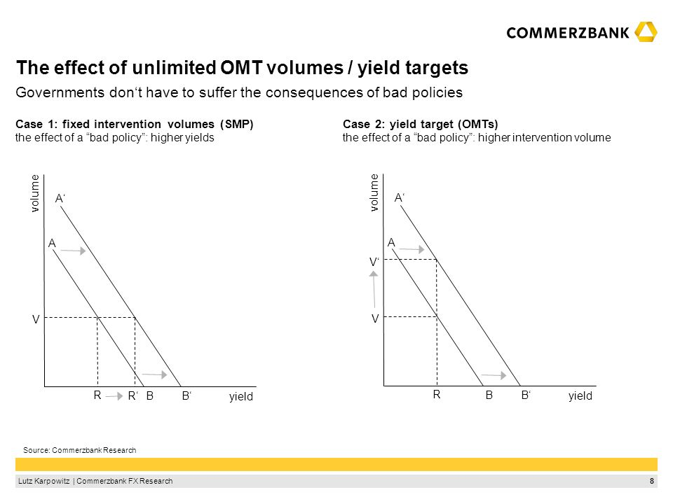 8Lutz Karpowitz | Commerzbank FX Research The effect of unlimited OMT volumes / yield targets Case 1: fixed intervention volumes (SMP) the effect of a
