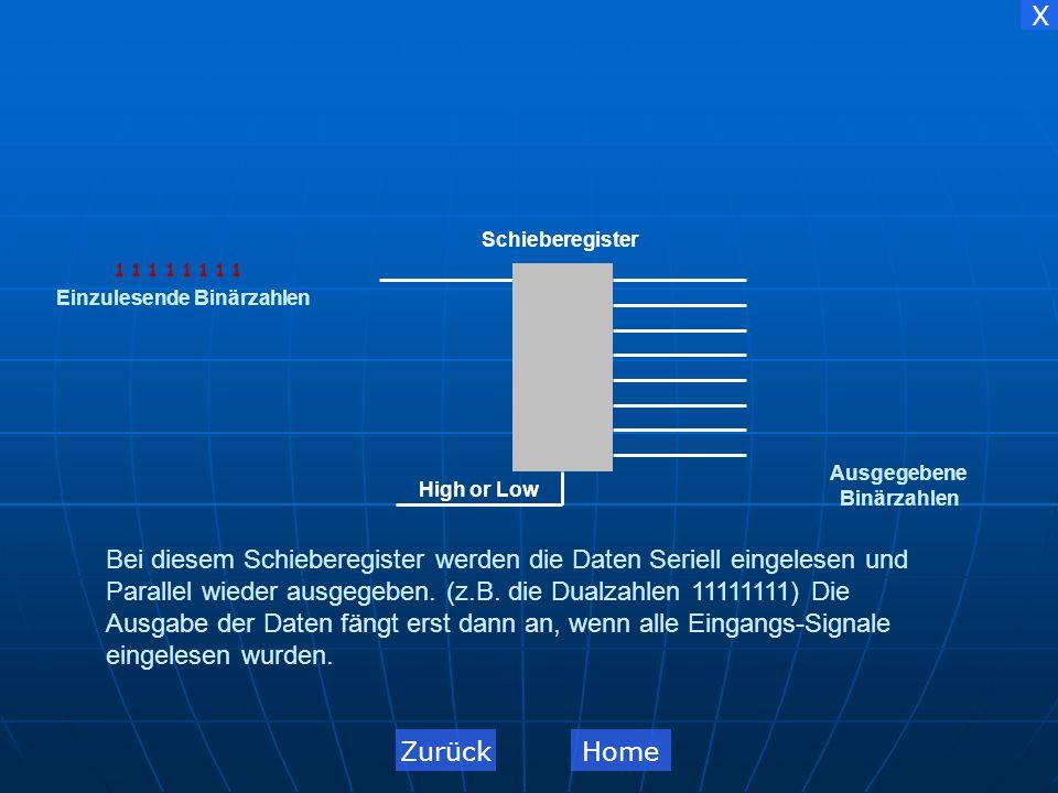 X 1 1 1 1 1 1 1 1 1 1 1 1 1 1 1 1 Parallel-Schieberegister Schieberegister High or LowEinzulesende Binärzahlen Ausgegebene Binärzahlen Bei einem Parallel-Schieberegister werden die Daten (z.B.