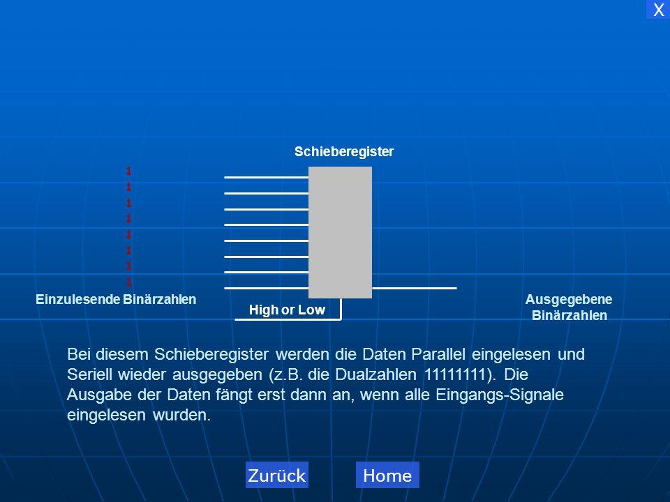X 1 Ringzähler-Register 11111111 1 1 1 1 1 1 1 1 Schieberegister High or Low Ausgegebene Binärzahlen Einzulesende Binärzahlen Bei diesem Ringzähler-Register werden die Daten Seriell eingelesen und immer im Kreis herum gegeben bis man Sie heraus geben will, dann werden Sie Parallel wieder ausgegeben.
