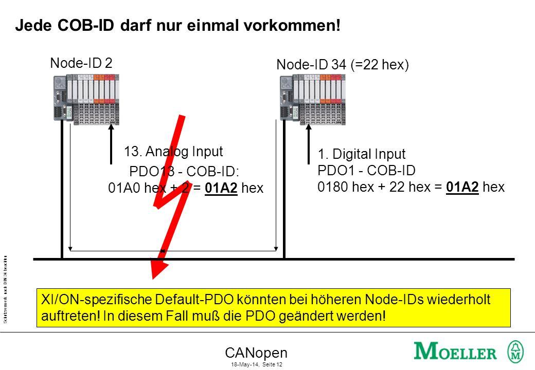 Schutzvermerk nach DIN 34 beachten CANopen 18-May-14, Seite 12 Jede COB-ID darf nur einmal vorkommen! 13. Analog Input PDO13 - COB-ID: 01A0 hex + 2 =
