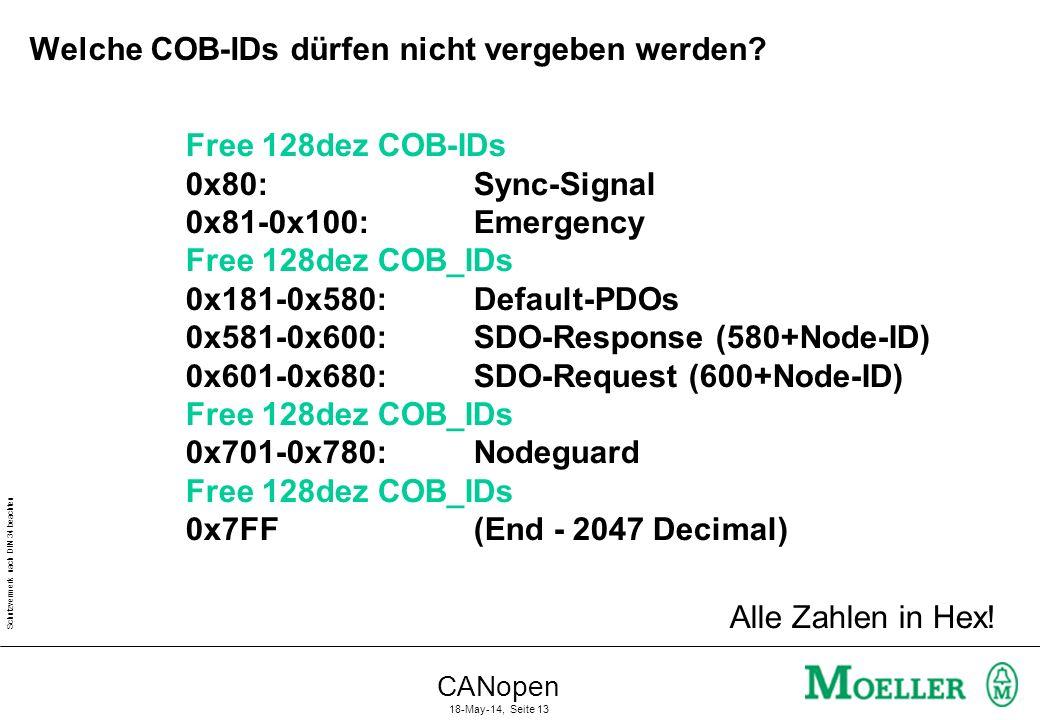 Schutzvermerk nach DIN 34 beachten CANopen 18-May-14, Seite 13 Welche COB-IDs dürfen nicht vergeben werden? Alle Zahlen in Hex! Free 128dez COB-IDs 0x