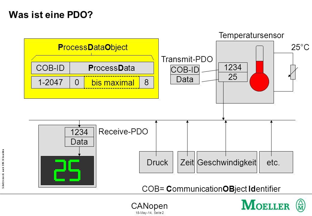 Schutzvermerk nach DIN 34 beachten CANopen 18-May-14, Seite 2 COB-IDProcessData ProcessDataObject Was ist eine PDO? Temperatursensor COB-ID Data 1-204