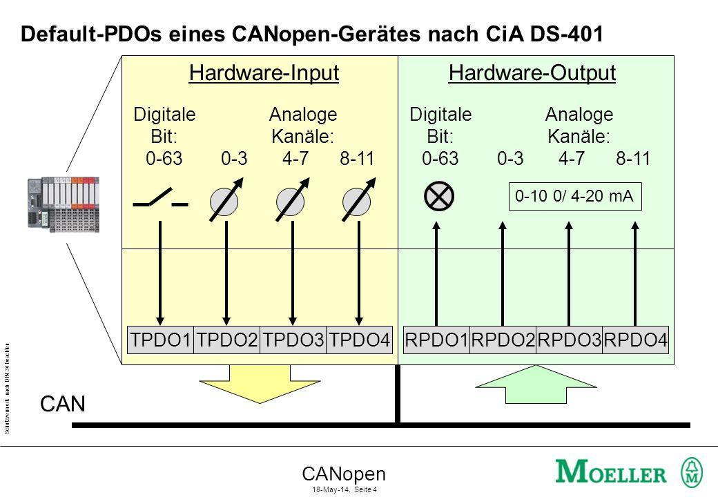 Schutzvermerk nach DIN 34 beachten CANopen 18-May-14, Seite 5 Voreingestellte COB-IDs Geräte ID + DefaultOffset Default-COB-ID: 8 Byte PDO...