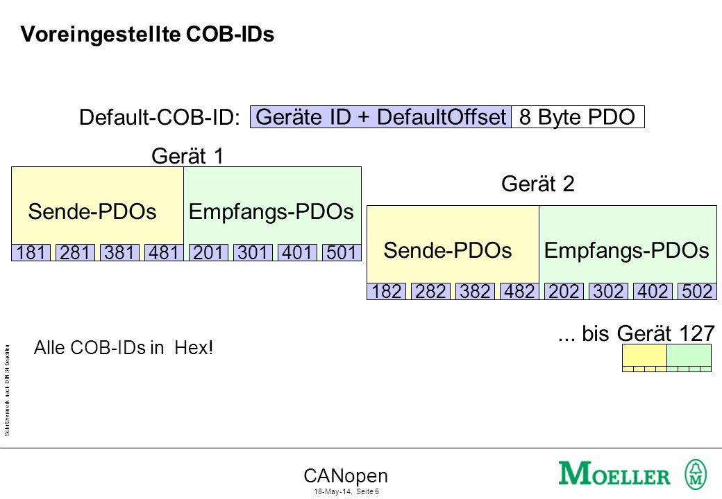 Schutzvermerk nach DIN 34 beachten CANopen 18-May-14, Seite 5 Voreingestellte COB-IDs Geräte ID + DefaultOffset Default-COB-ID: 8 Byte PDO... bis Gerä