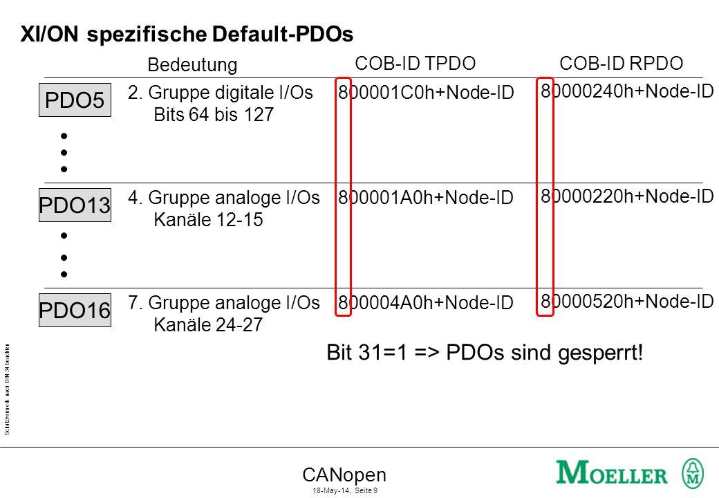 Schutzvermerk nach DIN 34 beachten CANopen 18-May-14, Seite 9 XI/ON spezifische Default-PDOs PDO5 2. Gruppe digitale I/Os Bits 64 bis 127 COB-ID TPDO