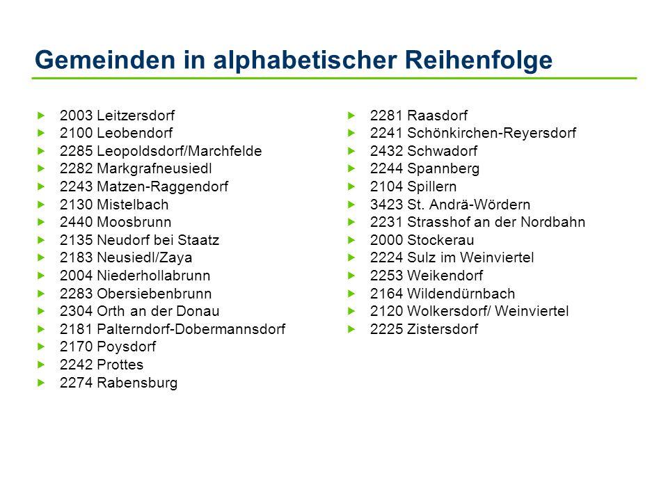 Gemeinden in alphabetischer Reihenfolge 2003 Leitzersdorf 2100 Leobendorf 2285 Leopoldsdorf/Marchfelde 2282 Markgrafneusiedl 2243 Matzen-Raggendorf 21