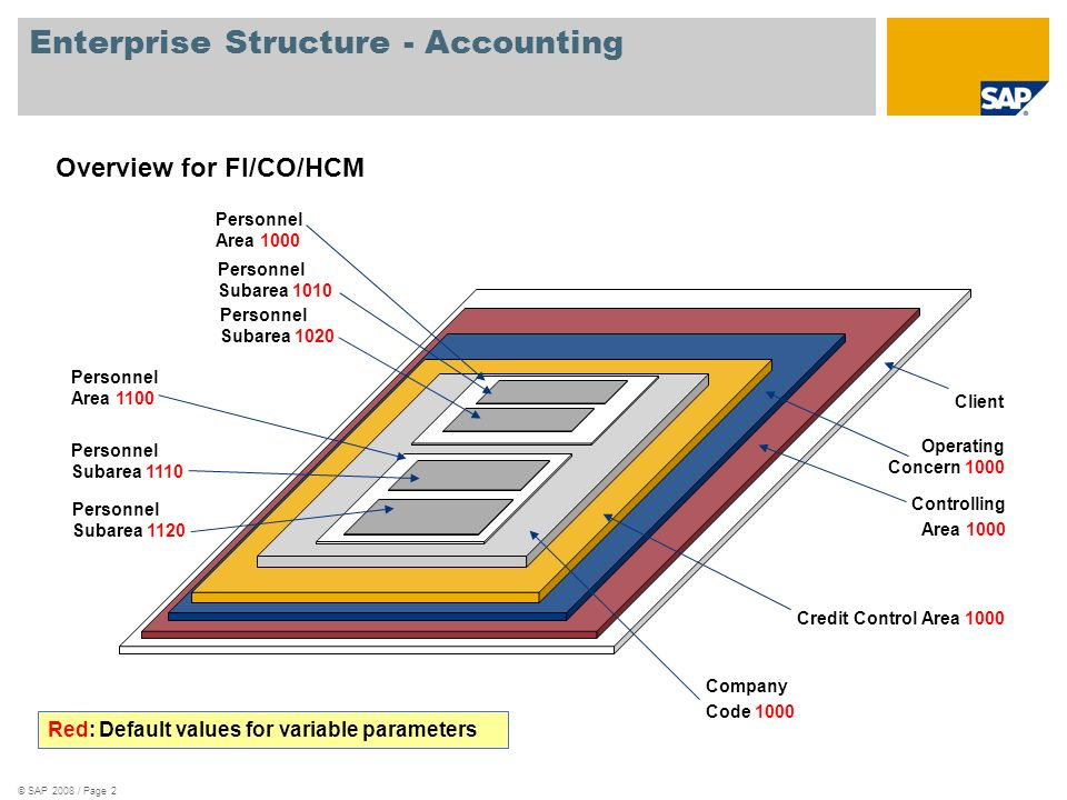 © SAP 2008 / Page 2 Enterprise Structure - Accounting Client Controlling Area 1000 Company Code 1000 Overview for FI/CO/HCM Credit Control Area 1000 Red: Default values for variable parameters Operating Concern 1000 Personnel Area 1100 Personnel Subarea 1110 Personnel Subarea 1120 Personnel Area 1000 Personnel Subarea 1010 Personnel Subarea 1020