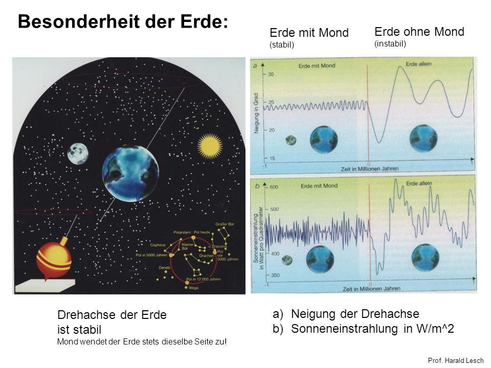 Drehachse der Erde ist stabil Mond wendet der Erde stets dieselbe Seite zu! a)Neigung der Drehachse b)Sonneneinstrahlung in W/m^2 Erde mit Mond (stabi