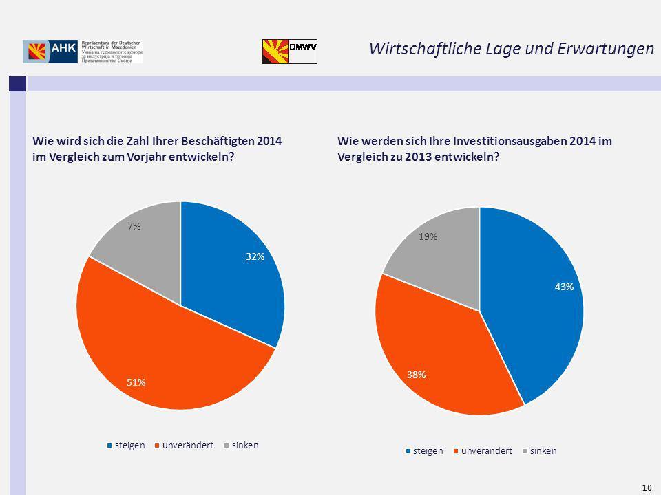 10 Wie wird sich die Zahl Ihrer Beschäftigten 2014 im Vergleich zum Vorjahr entwickeln.