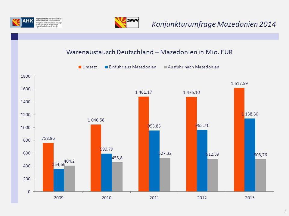 Konjunkturumfrage Mazedonien 2014 2 Warenaustausch Deutschland – Mazedonien in Mio. EUR