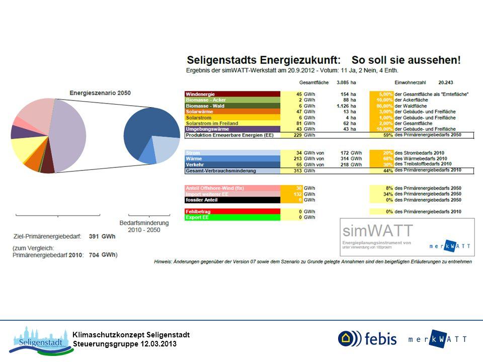 Eckpunkte der Seligenstädter Energiezukunft Bis 2050: 100 % Erneuerbare-Energien-Versorgung, davon ca.