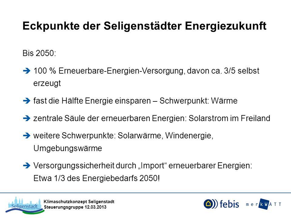 Eckpunkte der Seligenstädter Energiezukunft Bis 2050: 100 % Erneuerbare-Energien-Versorgung, davon ca. 3/5 selbst erzeugt fast die Hälfte Energie eins