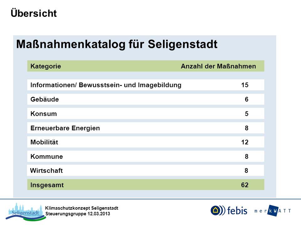 Klimaschutzkonzept Seligenstadt Steuerungsgruppe 12.03.2013 Maßnahmenkatalog für Seligenstadt Kategorie Anzahl der Maßnahmen Informationen/ Bewusstsei