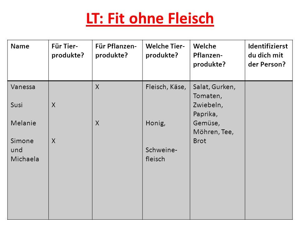 LT: Fit ohne Fleisch NameFür Tier- produkte.Für Pflanzen- produkte.