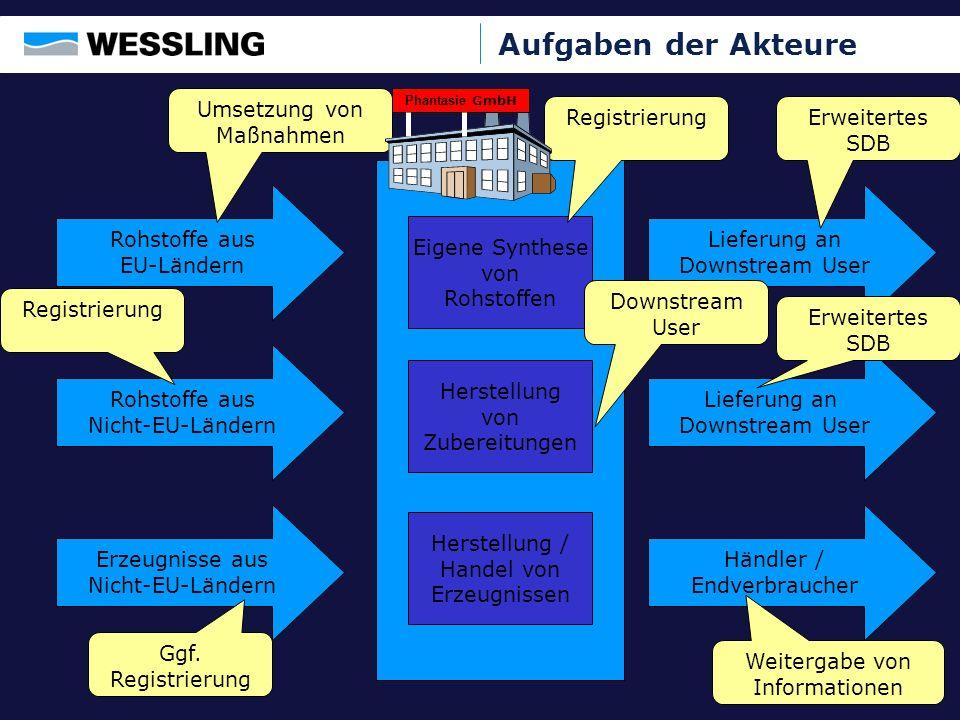 Der 11-Schritte-Plan Schritt 1: Unternehmensspezifisches Stoffinventar (Stoffe und Zubereitungen) Schritt 2: Definition des Status unter REACh je Stoff und je Zubereitung Schritt 3: Zuordnung der Stoffe und Zubereitungen a) in der EU hergestellt b) von Ihnen in die EU eingeführt c) innerhalb der EU erworben.