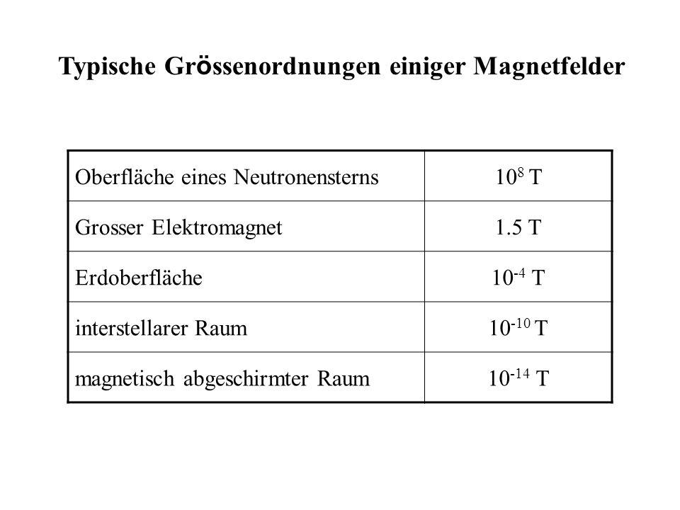 Oberfläche eines Neutronensterns10 8 T Grosser Elektromagnet1.5 T Erdoberfläche10 -4 T interstellarer Raum10 -10 T magnetisch abgeschirmter Raum10 -14
