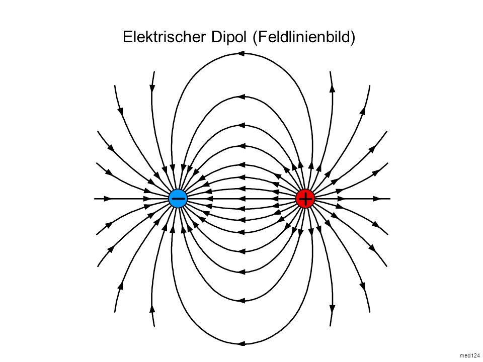 Ladung in Ruhe E-Feld Ladung in Bewegung (v = konst.) B-Feld Ladung in Bewegung (v konst., beschleunigt) E(t)-Feld und B(t)-Feld elektromagnetische Strahlung Elektrische Ladungen in Bewegung