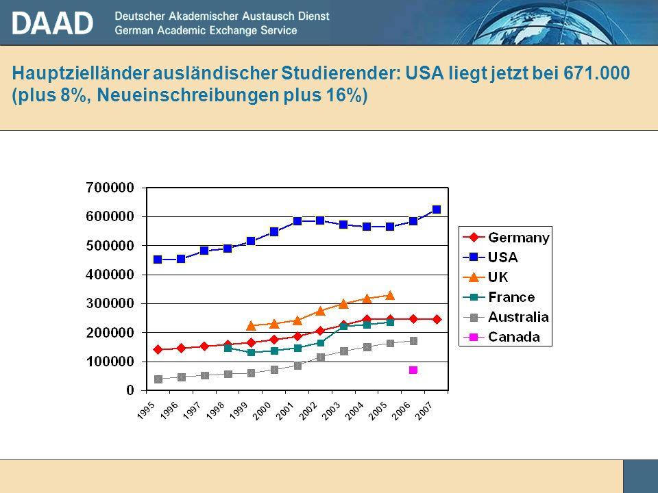 Hauptzielländer ausländischer Studierender: USA liegt jetzt bei 671.000 (plus 8%, Neueinschreibungen plus 16%)