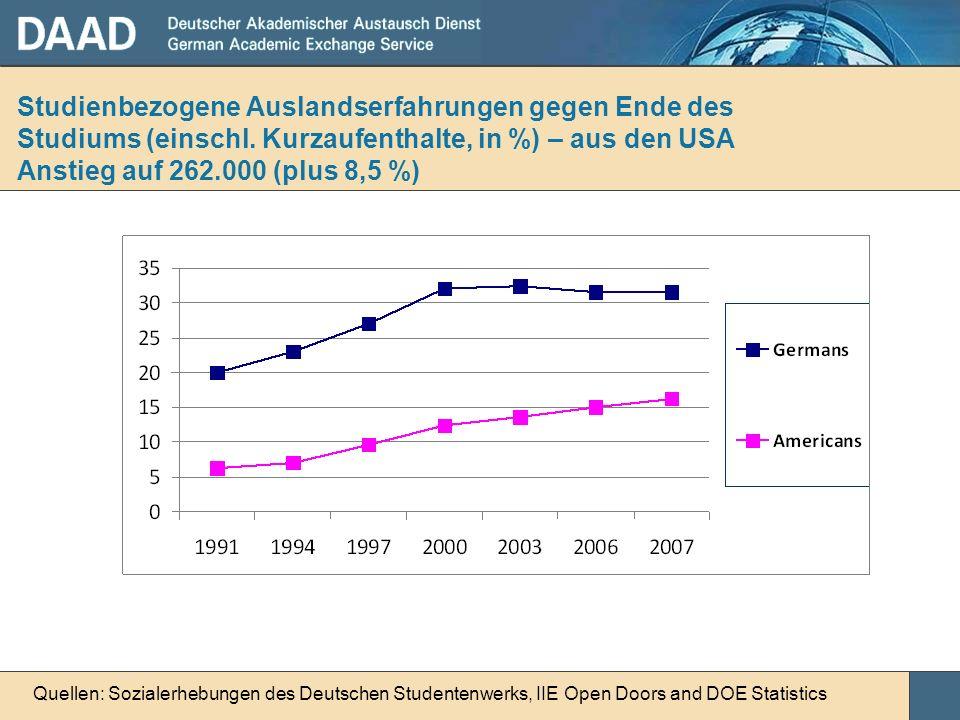 Studienbezogene Auslandserfahrungen gegen Ende des Studiums (einschl. Kurzaufenthalte, in %) – aus den USA Anstieg auf 262.000 (plus 8,5 %) Quellen: S