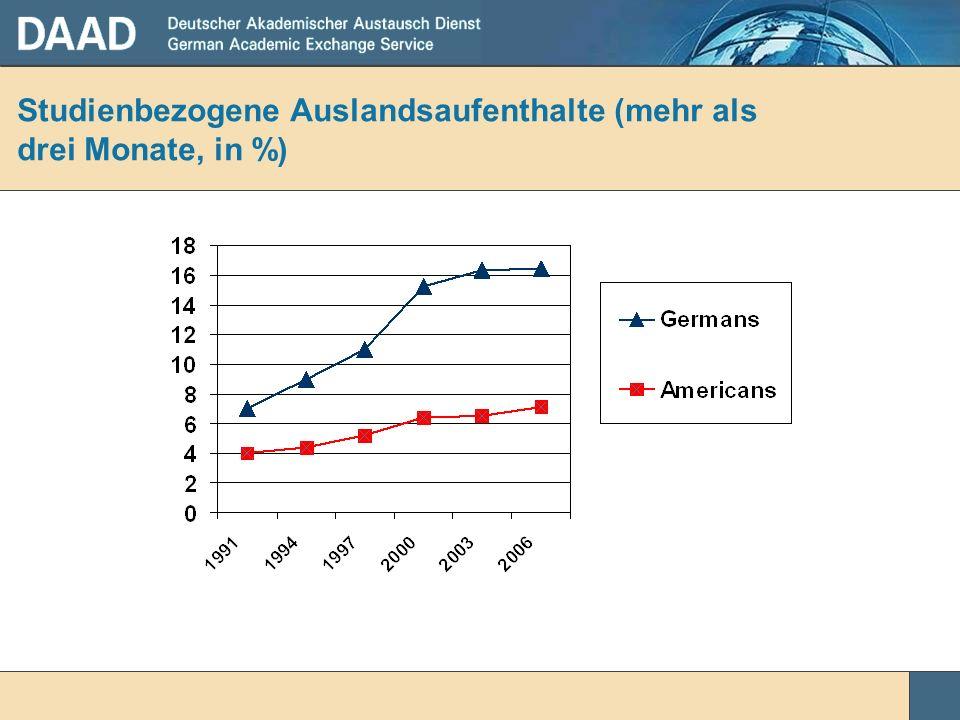 Studienbezogene Auslandsaufenthalte (mehr als drei Monate, in %)