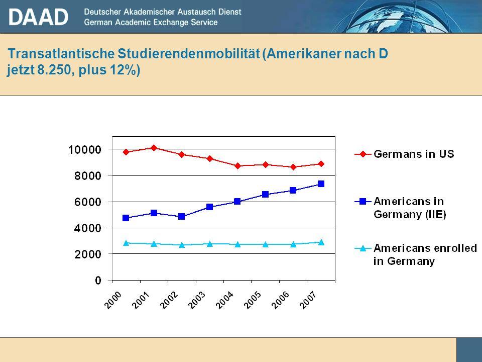 Transatlantische Studierendenmobilität (Amerikaner nach D jetzt 8.250, plus 12%)