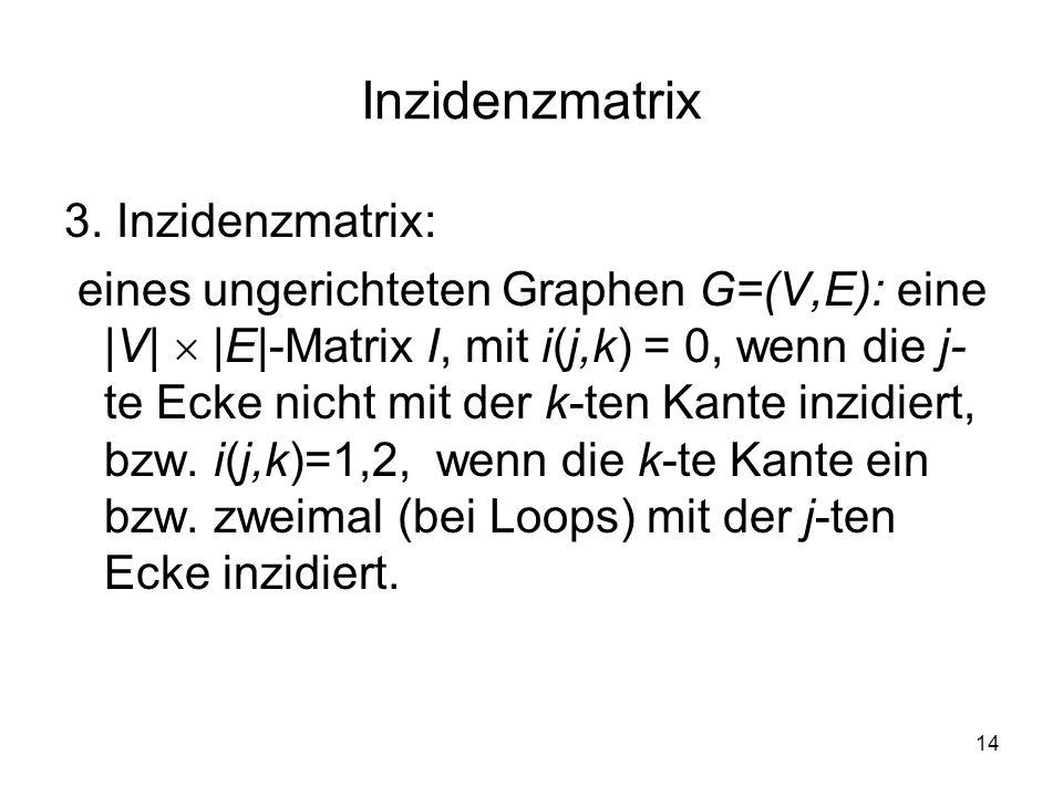 14 Inzidenzmatrix 3. Inzidenzmatrix: eines ungerichteten Graphen G=(V,E): eine |V| |E|-Matrix I, mit i(j,k) = 0, wenn die j- te Ecke nicht mit der k-t